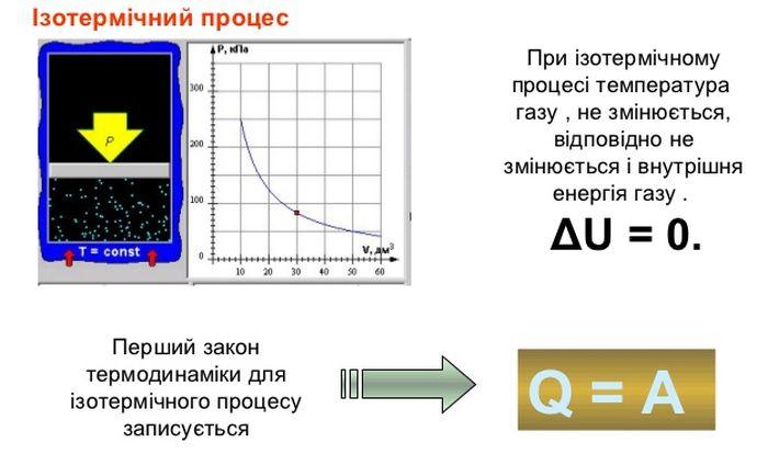 Ізотермічний процес - формула