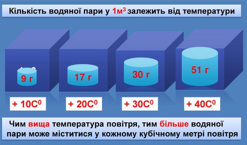 Кількість водяної пари в залежності від температури