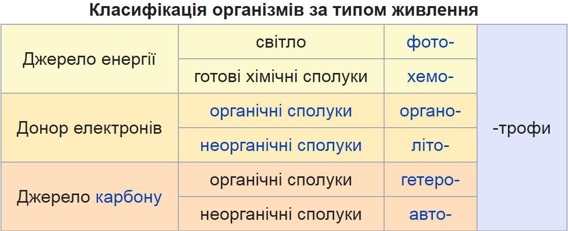 Класифікація організмів за типом живлення