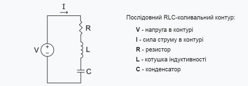 Коливальний контур - схема і позначення