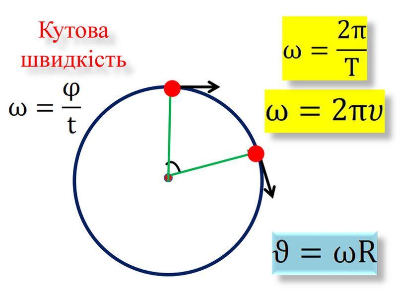 Кутова швидкість - схема і формули