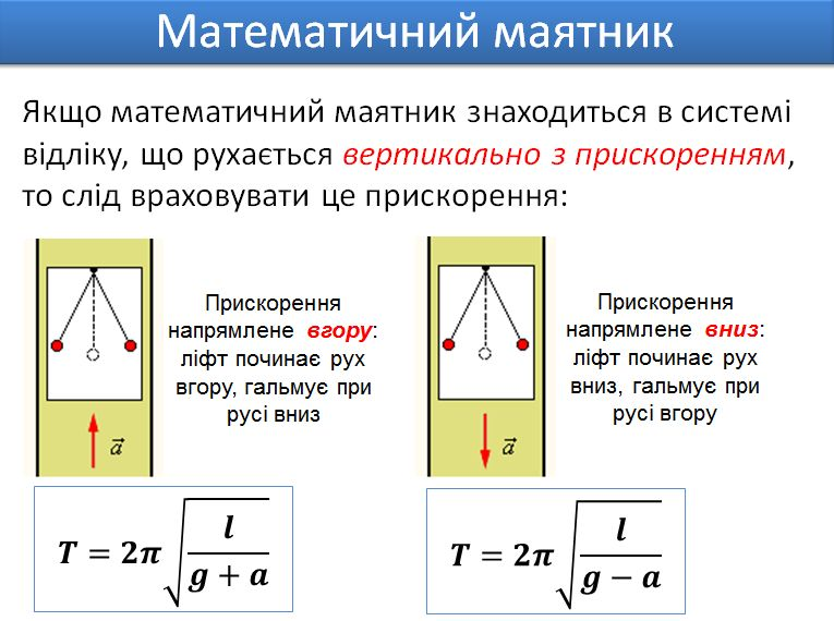 Математичний маятник - приклад