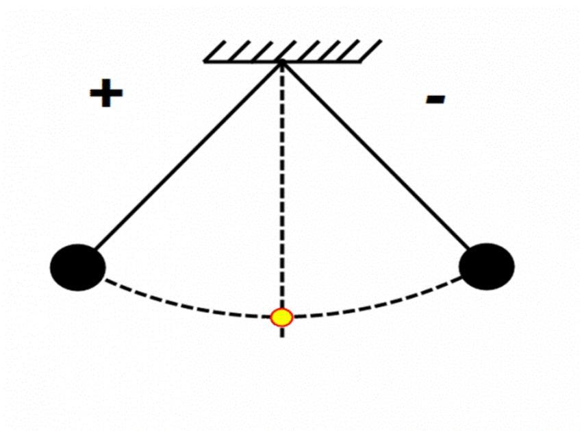Маятник у фізиці