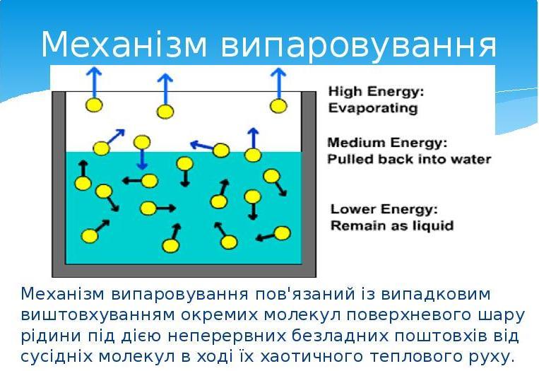 Механізм випаровування