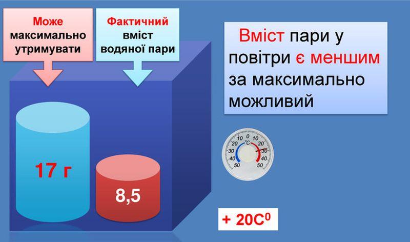Мінімальний і максимальний показник водяної пари в повітрі