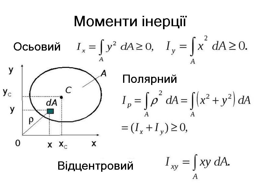 Моменти інерції