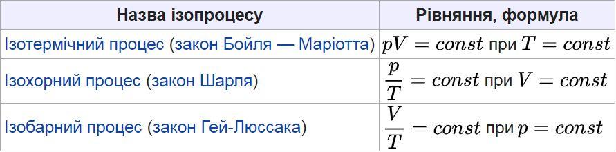 Назви ізопроцесів та їх формули