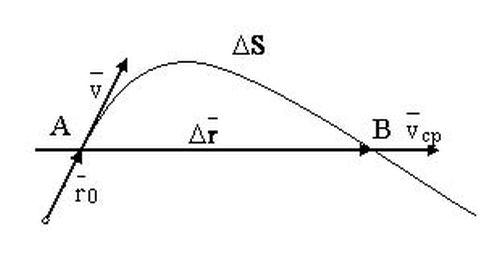 Нерівномірний рух - графік