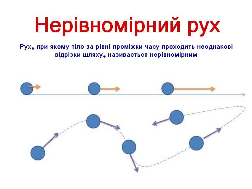 Нерівномірний рух - приклад