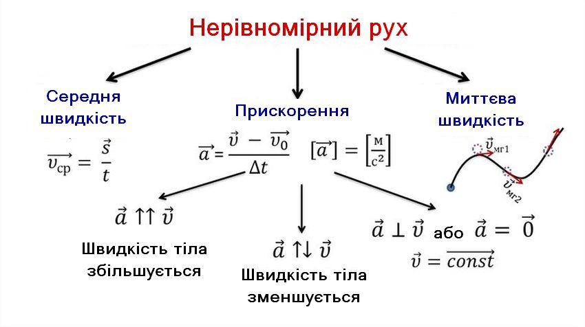 Нерівномірний рух - види і формули