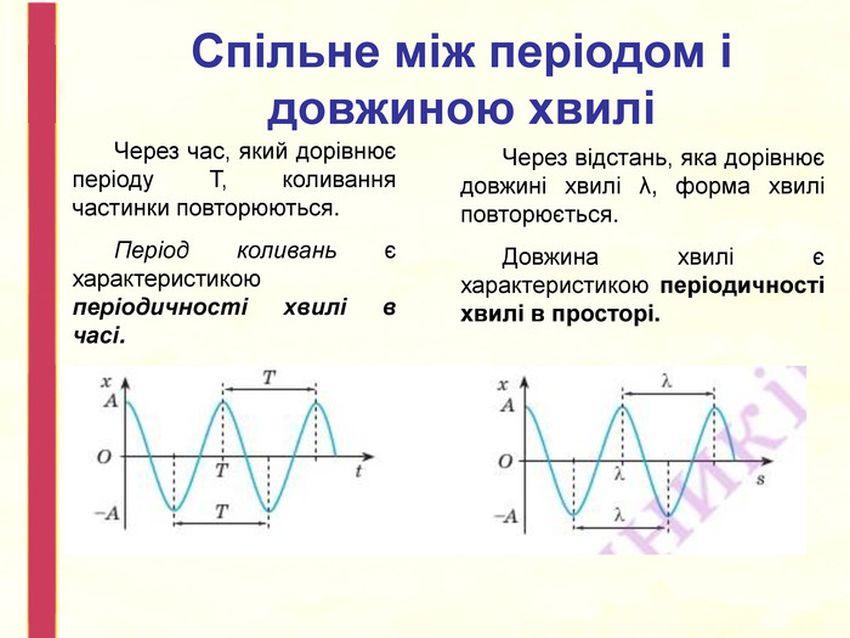 Період і довжина хвиль