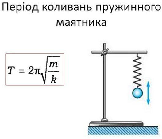 Період коливання пружинного маятника