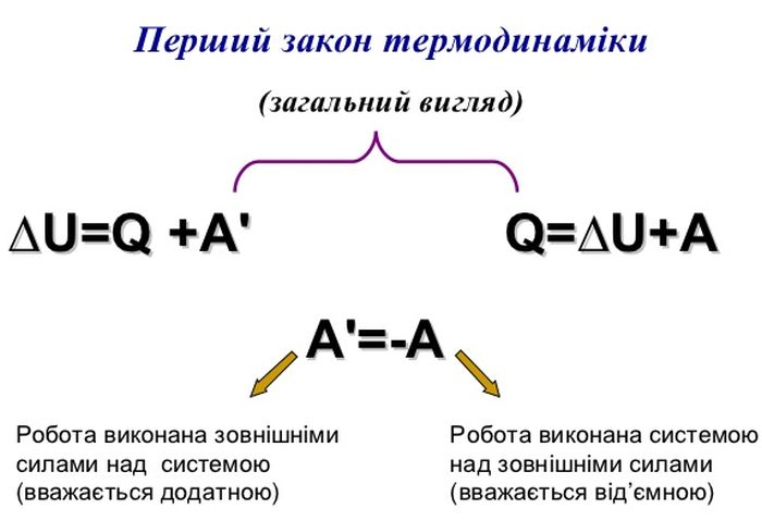 Перший закон термодинаміки - формула