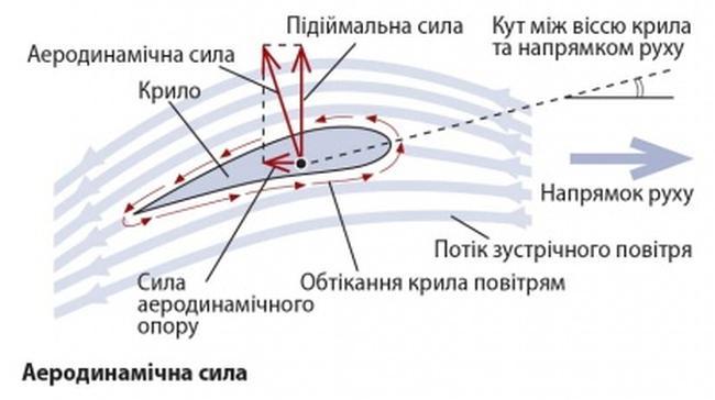 Підіймальна сила крила літака