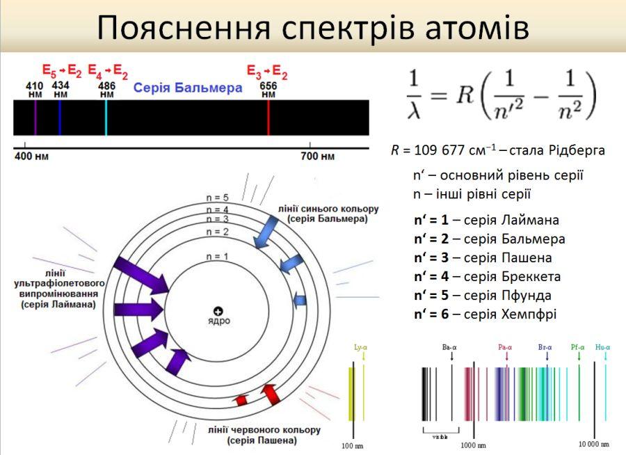Пояснення спектрів атома