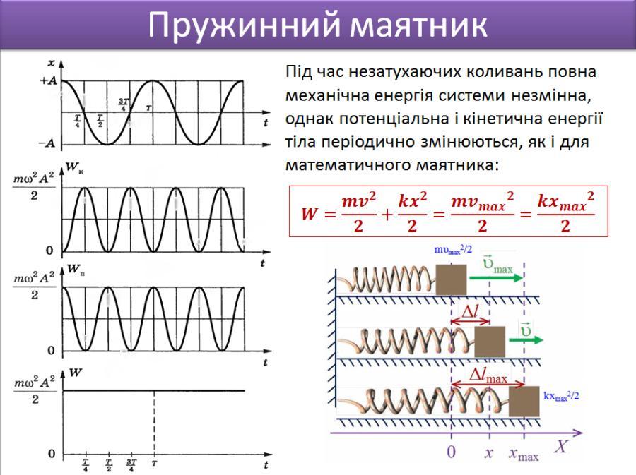 Пружинний маятник - опис і визначення