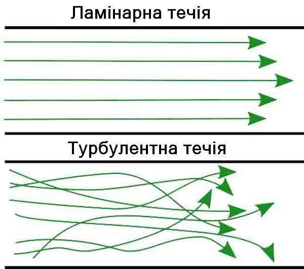 Приклад ламінарної і турбулентної течії
