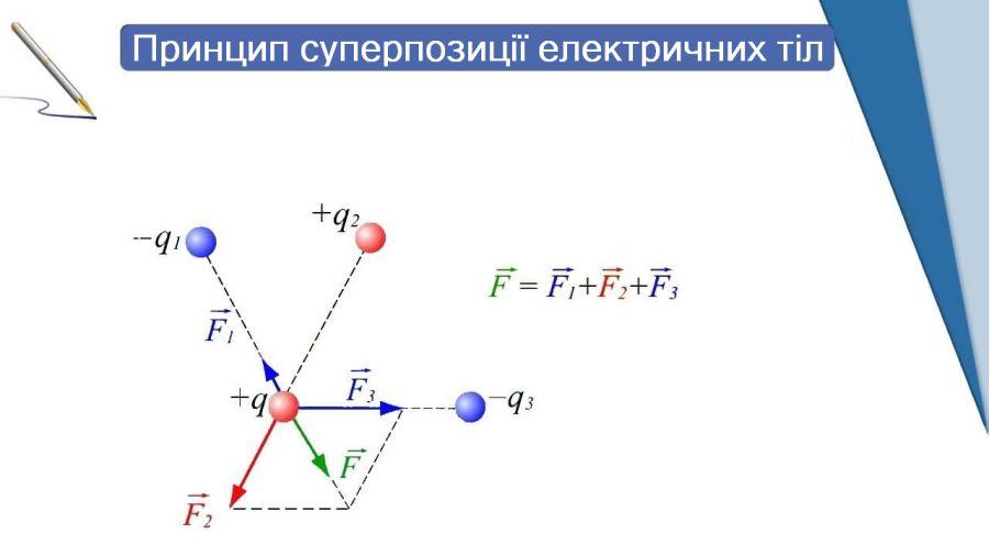 Принцип суперпозиції електричних полів