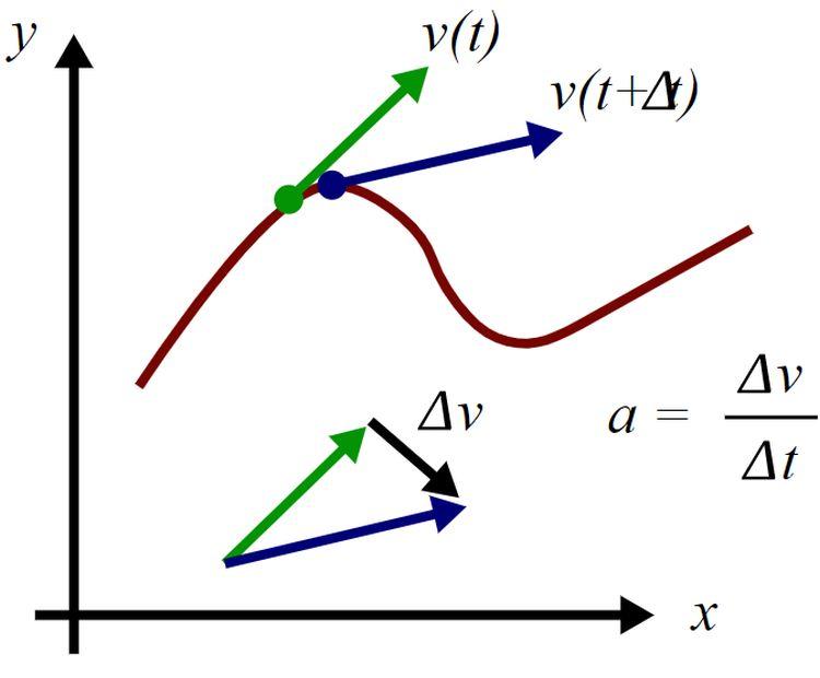 Прискорення — це зміна швидкості. У будь-якій точці траєкторії прискорення задається не тільки зміною абсолютного значення швидкості, а й її напрямку.