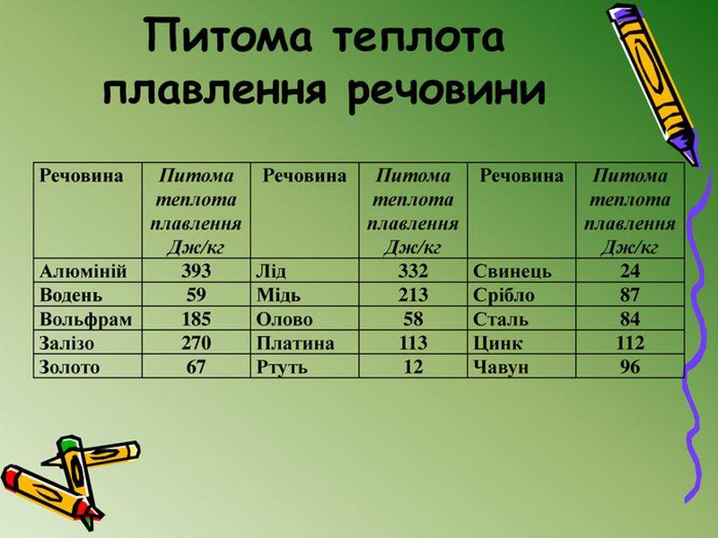 Питома теплота плавлення речовин - таблиця