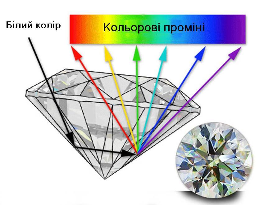 Рефракція дорогоцінного каміння