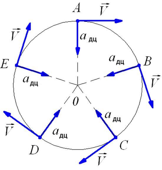 Рівномірний рух по колу та доцентрове прискорення - схема