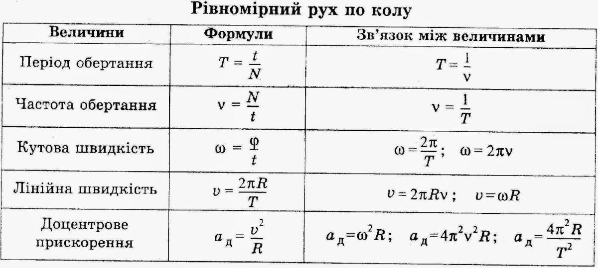 Рівномірний рух по колу - величини і формули