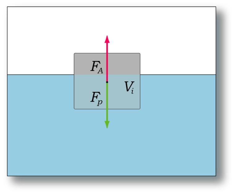 Рівновага тіла, що плаває на поверхні рідини