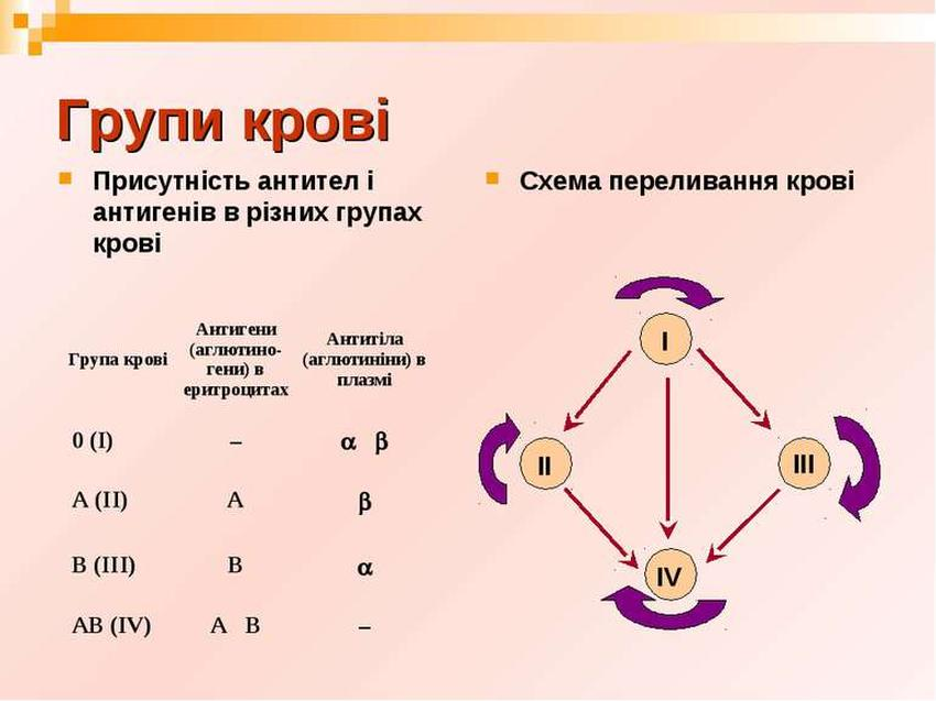 Схема переливання крові