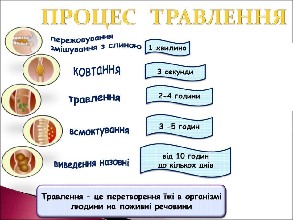 Схема процесу травлення