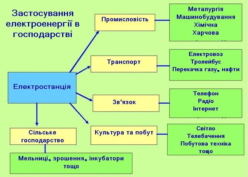 Схема використання електрики