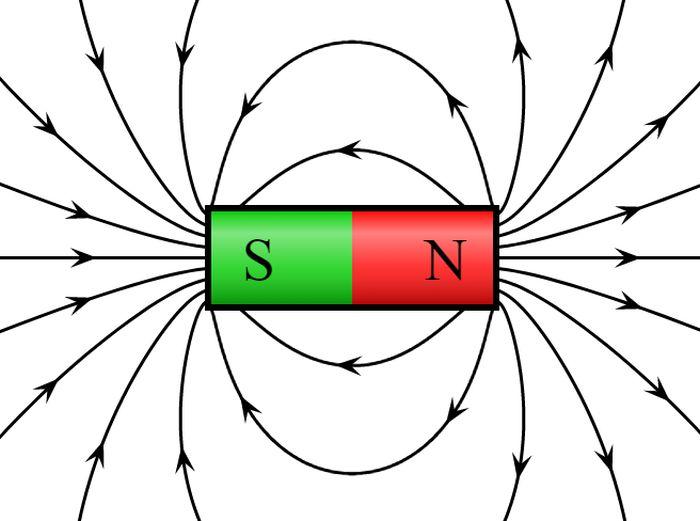Схематичне зображення силових ліній магнітного поля навколо постійного магніту