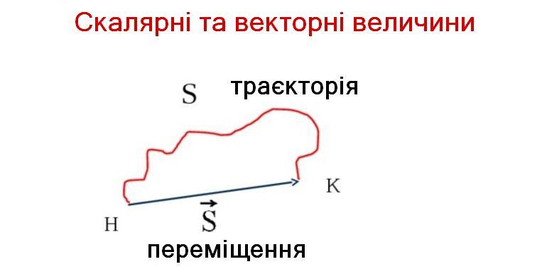 Скалярні та векторні величини - приклад