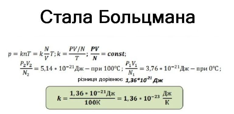 Стала Больцмана - виведення