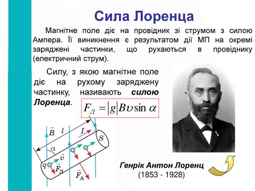Сила Лоренца - визначення