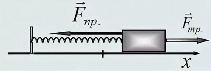 Сила тертя в горизонтальному маятнику
