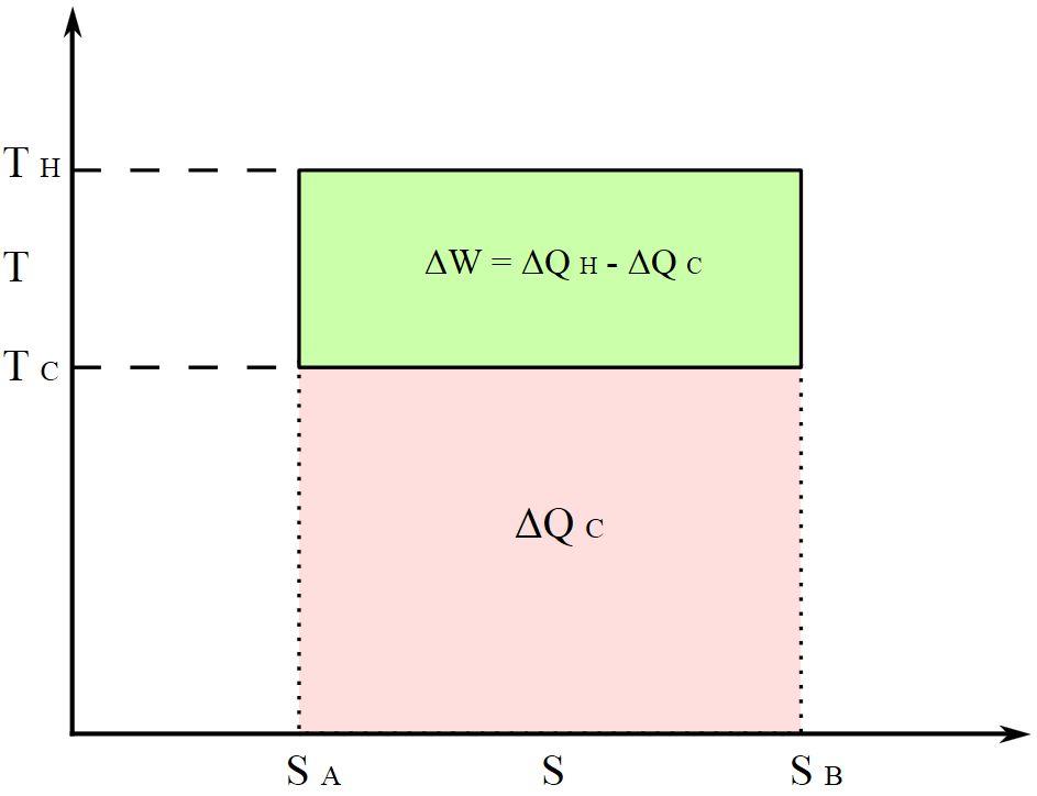 Цикл Карно на діаграмі «температура (T) — ентропія (S)»