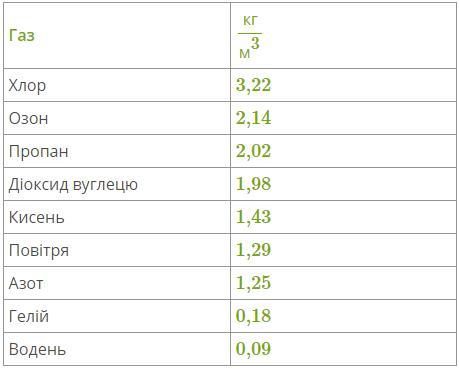 Таблиця густини газів