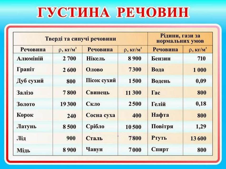Таблиця густини речовин