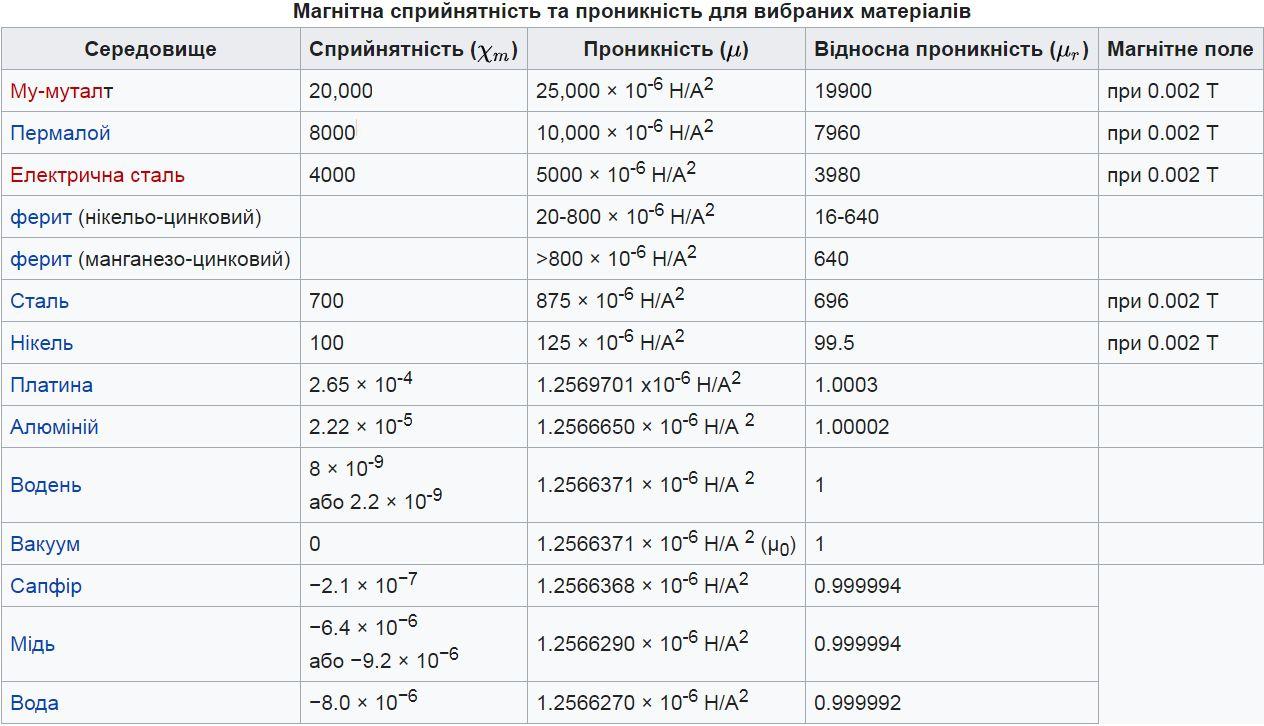 Таблиця магнітної проникності для деяких матеріалів