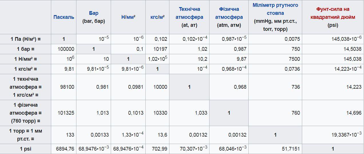 Таблиця одиниць тиску