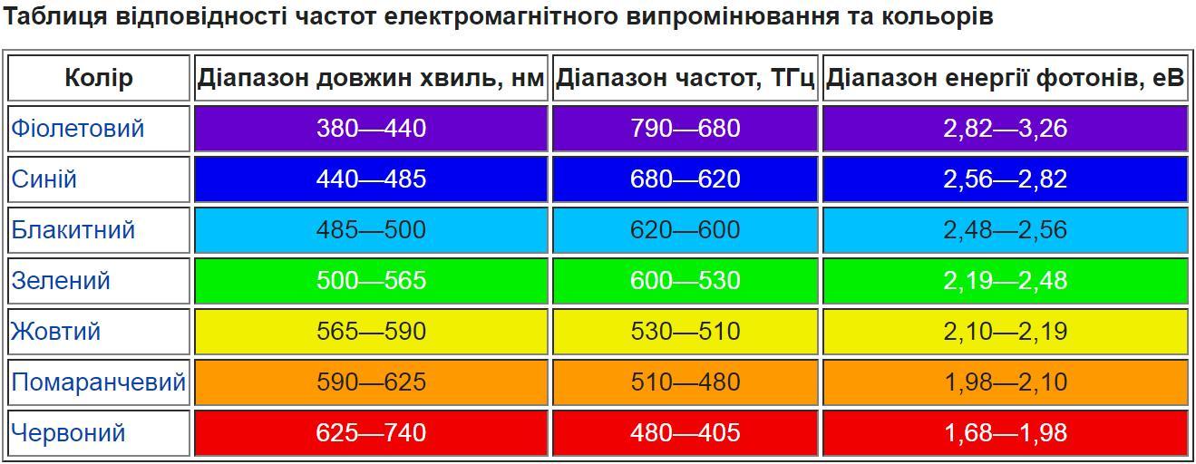 Таблиця відповідності частот електромагнітного випромінювання та кольорів