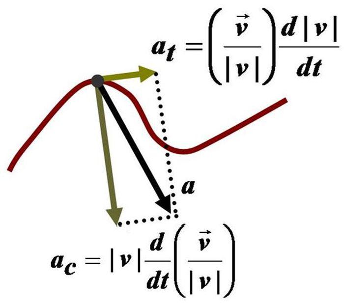 Тангенціальне і доцентрове прискорення