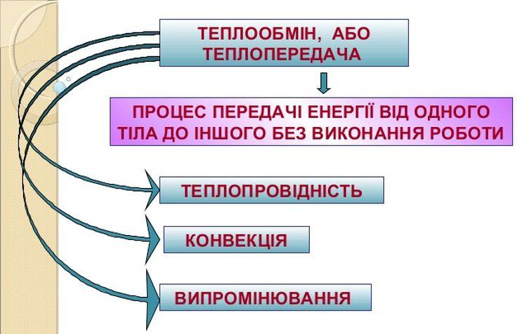Теплообмін - визначення і види