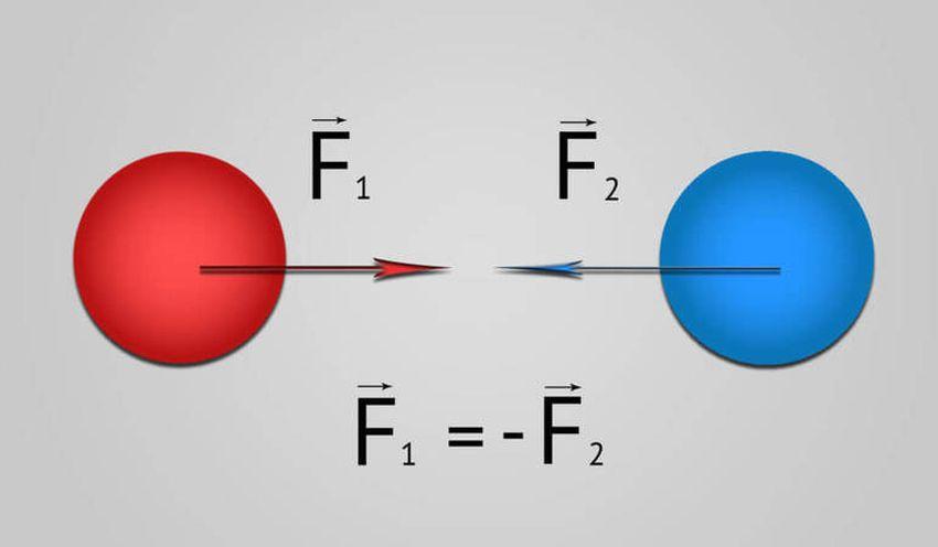 Третій закон Ньютона - схематичне зображення