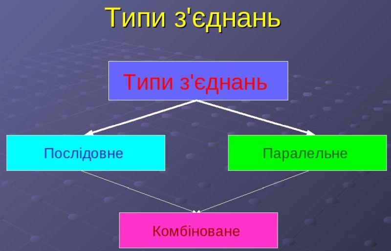 Типи з'єднань електричного кола
