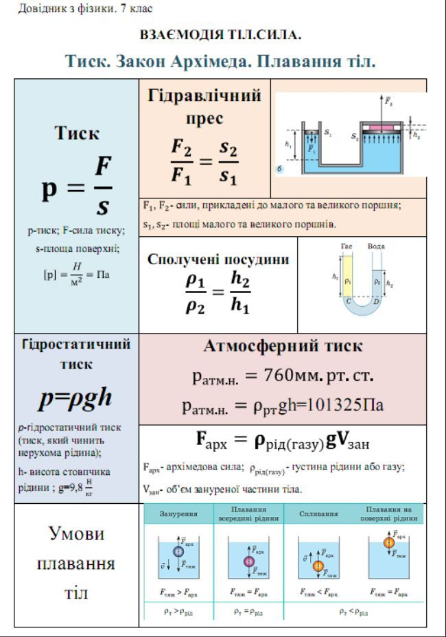 Тиск, Закон Архімеда, плавання тіл - формули