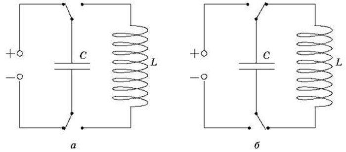 Вільні електричні коливання в коливальному контурі