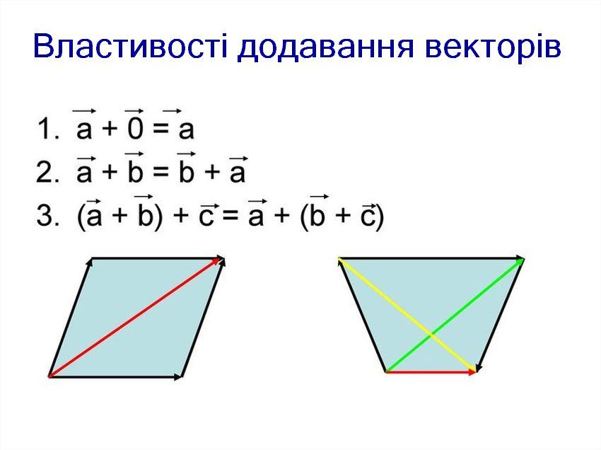 Властивості додавання векторів