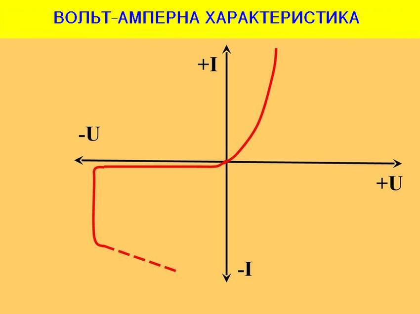 Вольт-Амперна характеристика